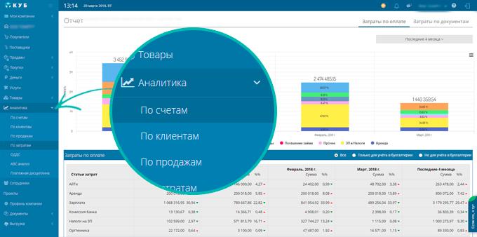 Отчет о финансовых результатах (форма 2): как запонять по строкам