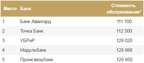 обслуживания в Москве компаний, оказывающих услуги физическим лицам